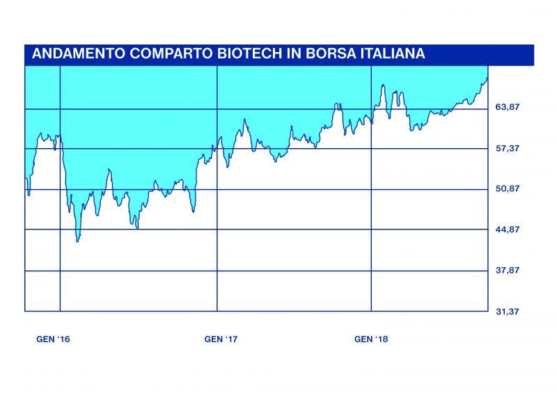 grafico andamento comparto biotech in Borsa Italiana