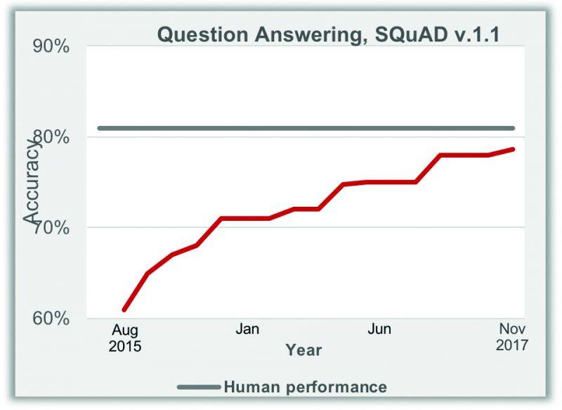 grafico formulazione di risposte