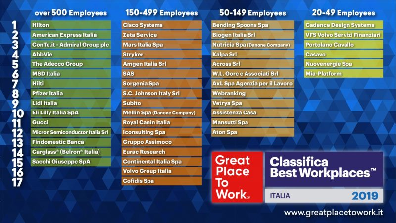 la classifica di GreatPlaceToWork