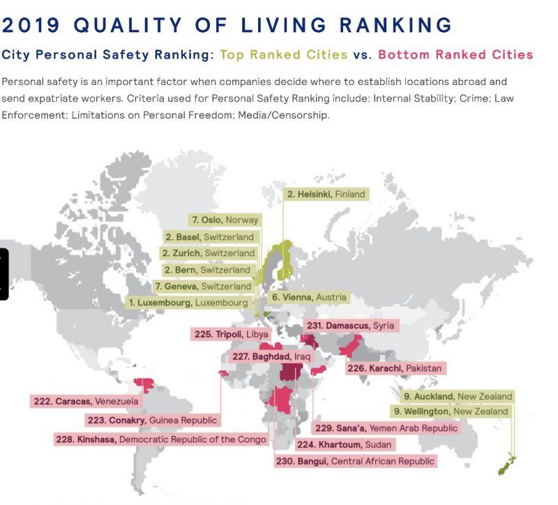 grafico con e città più sicure
