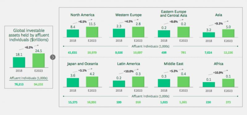 gRAFICO SULLA crescita prevista della ricchezza a livello geografico