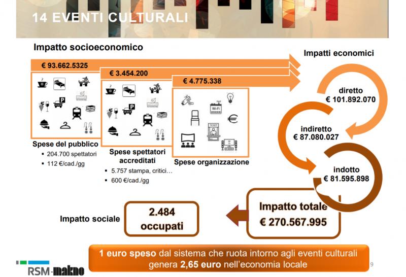 Investire in cultura
