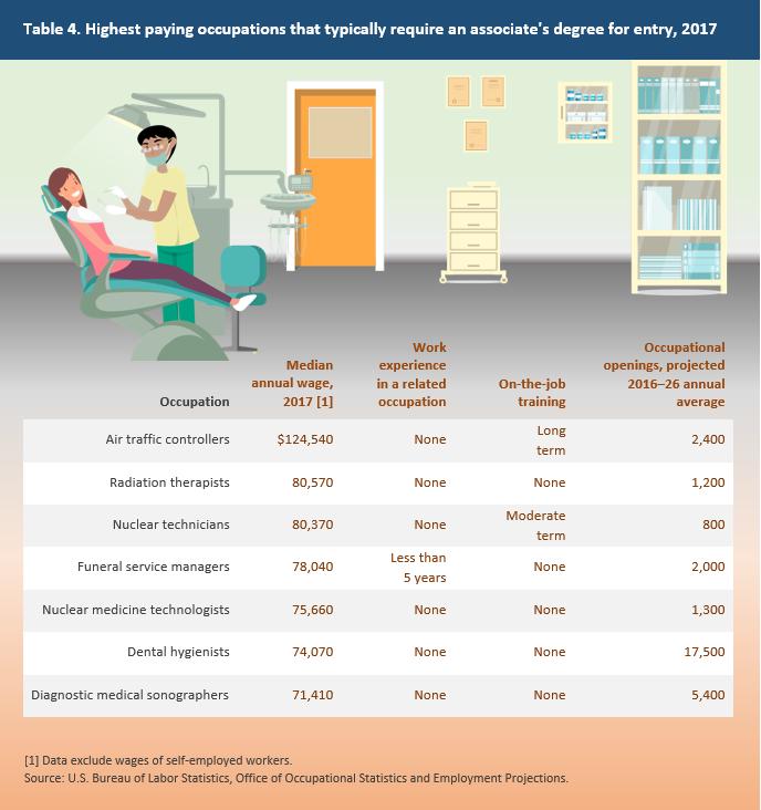 Lavori meglio pagati senza laurea - Associate's degree