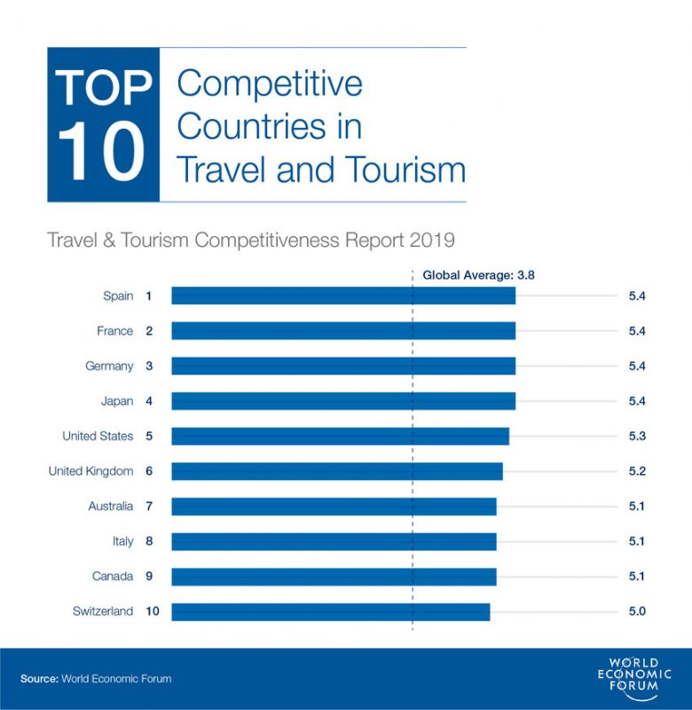 Turismo: Travel & Tourism Competitiveness Report 2019