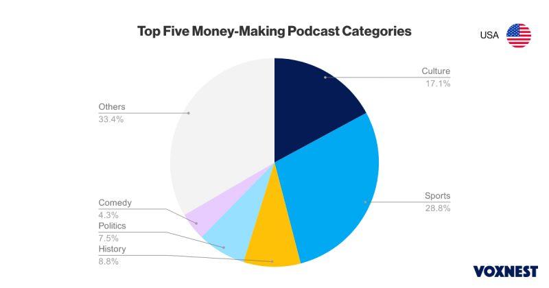 podcast usa
