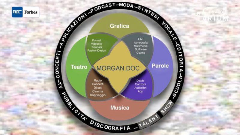 MorganDoc a Cenacolo Artom