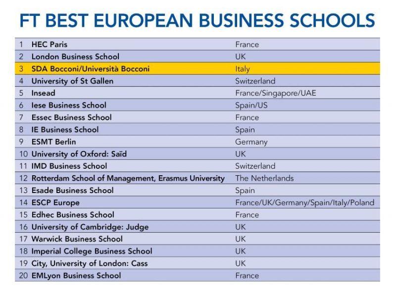 European Business School Rankings 2019 Financial Times