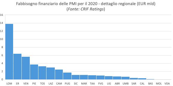 Coronavirus: gli effetti sull'economia italiana a breve e medio termine