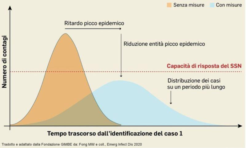 Coronavirus: grafico sul Tempo trascorso dall'identificazione del caso 1