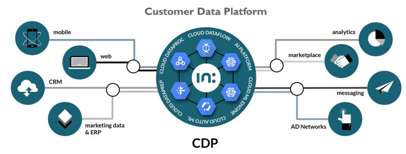 consumer data platform Intarget