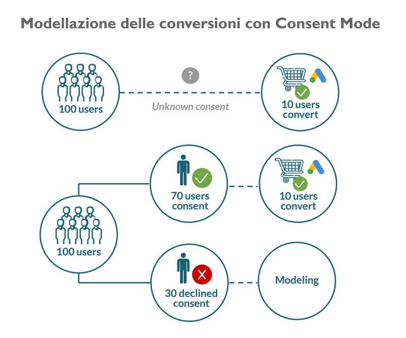 Intech consent mode